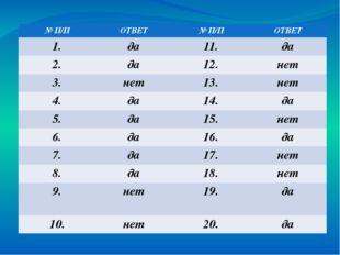 № П/П ОТВЕТ № П/П ОТВЕТ 1. да 11. да 2. да 12. нет 3. нет 13. нет 4. да 14.