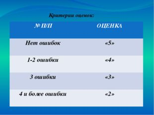 Критерии оценок: № П/П ОЦЕНКА Нет ошибок «5» 1-2 ошибки «4» 3 ошибки «3» 4 и