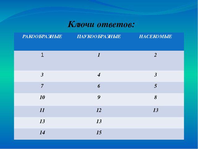 Ключи ответов: РАКООБРАЗНЫЕ ПАУКООБРАЗНЫЕ НАСЕКОМЫЕ 1 1 2 3 4 3 7 6 5 10 9 8...