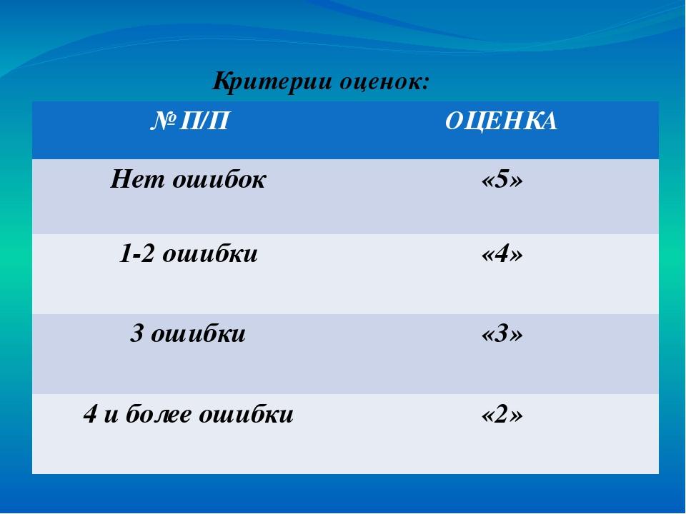 Критерии оценок: № П/П ОЦЕНКА Нет ошибок «5» 1-2 ошибки «4» 3 ошибки «3» 4 и...
