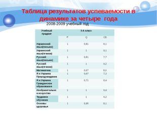 Таблица результатов успеваемости в динамике за четыре года 2008-2009 учебный