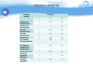 2009-2010 учебный год Учебный предмет 4-А класс  P Q CБ Украинский язык(пись