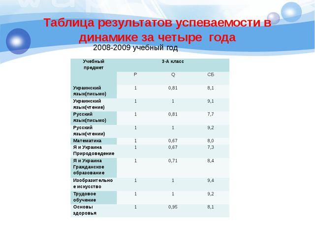 Таблица результатов успеваемости в динамике за четыре года 2008-2009 учебный...