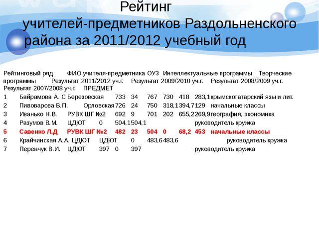 Рейтинг учителей-предметников Раздольненского района за 2011/2012 учебный г...
