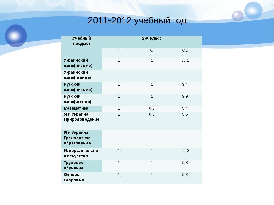 2011-2012 учебный год Учебный предмет 2-А класс  P Q CБ Украинский язык(пись...