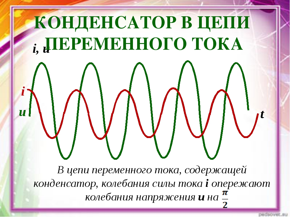 i i, u t u КОНДЕНСАТОР В ЦЕПИ ПЕРЕМЕННОГО ТОКА В цепи переменного тока, содер...