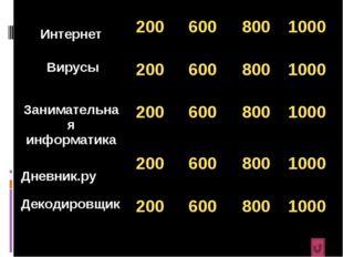Интернет2006008001000 Вирусы2006008001000 Занимательная информатика