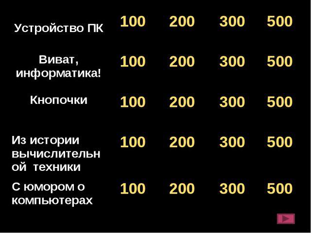 Устройство ПК100200300500 Виват, информатика!100200300500 Кнопочки1...