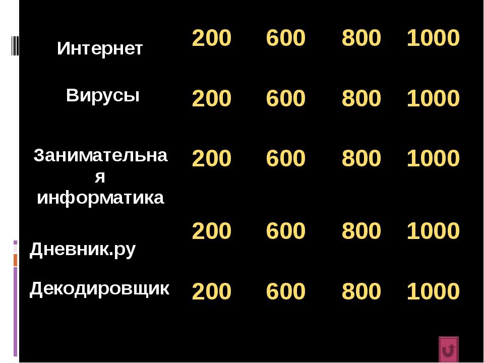 Интернет2006008001000 Вирусы2006008001000 Занимательная информатика...