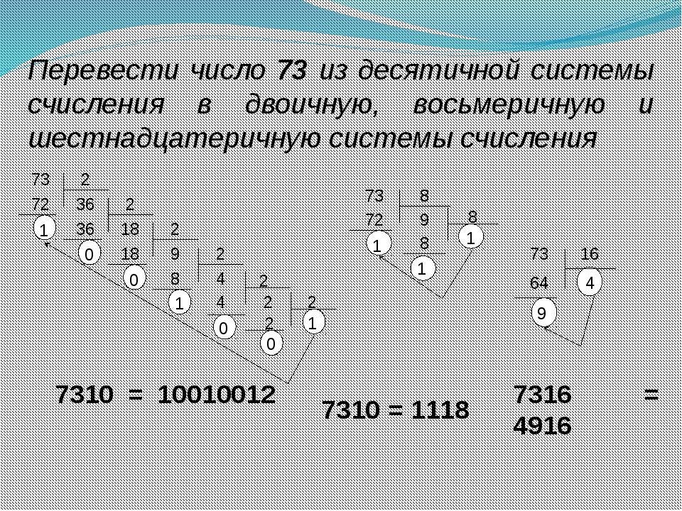 Перевести число 73 из десятичной системы счисления в двоичную, восьмеричную и...