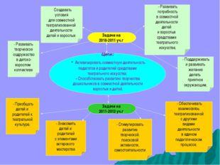 Цели: - Активизировать совместную деятельность педагогов и родителей средства