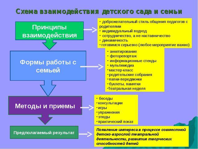 Схема взаимодействия детского сада и семьи Принципы взаимодействия Формы рабо...