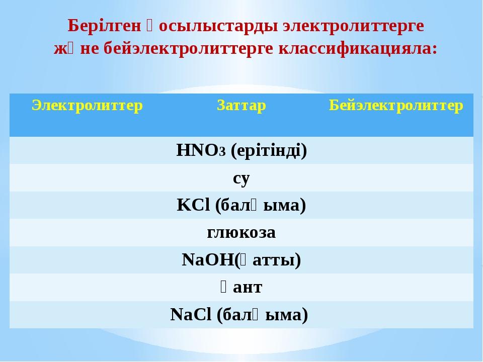 Берілген қосылыстарды электролиттерге және бейэлектролиттерге классификацияла...