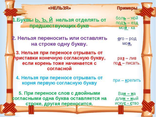«НЕЛЬЗЯ»Примеры 1.Буквы Ь, Ъ, Й нельзя отделять от предшествующих буквболь...