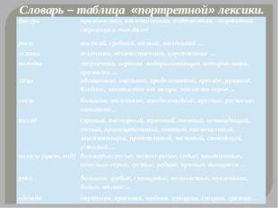 Словарь – таблица «портретной» лексики. фигура приземистая, атлетическая, под