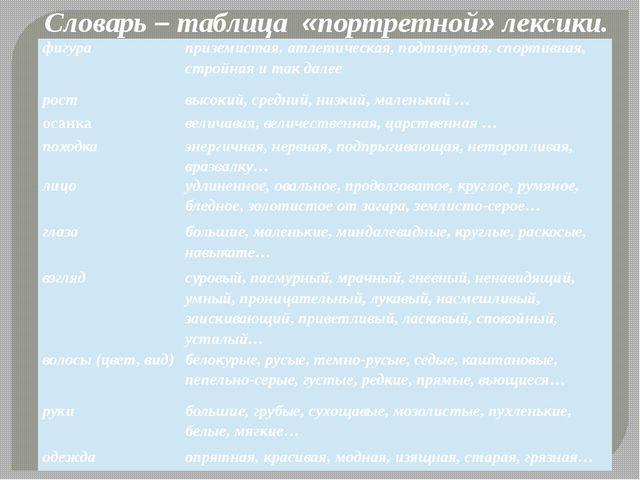 Словарь – таблица «портретной» лексики. фигура приземистая, атлетическая, под...