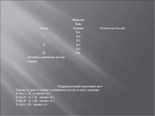 Индивидуальный оценочный лист Оценка за урок от суммы n набранных баллов по в