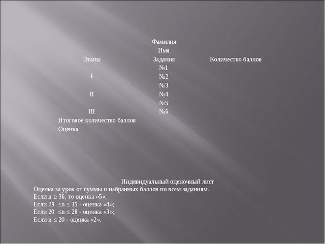Индивидуальный оценочный лист Оценка за урок от суммы n набранных баллов по в...