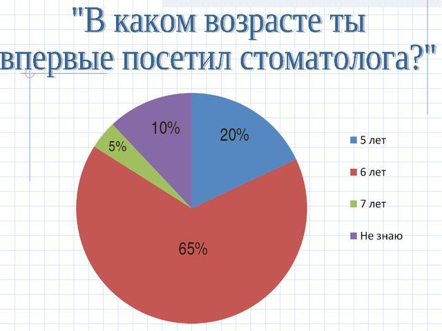 10% 20% 65% 5%