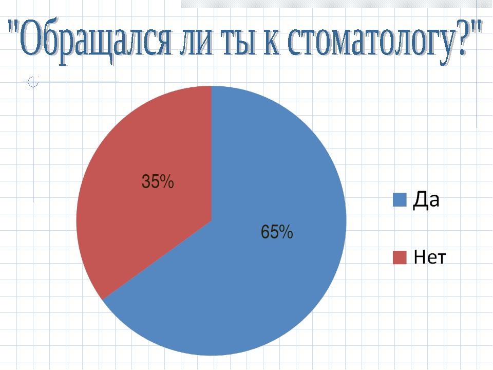 35% 65%