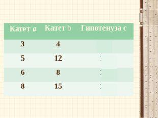Ковалева Ирина Константиновна Катетa Катетb Гипотенузаc 3 4 5 5 12 13 6 8 10