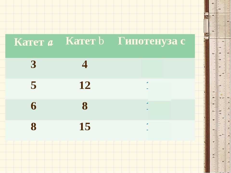 Ковалева Ирина Константиновна Катетa Катетb Гипотенузаc 3 4 5 5 12 13 6 8 10...