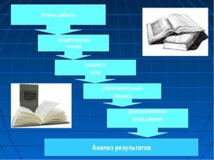 Этапы работы Теоретическая основа Задачи и цели Образовательный процесс Диагн