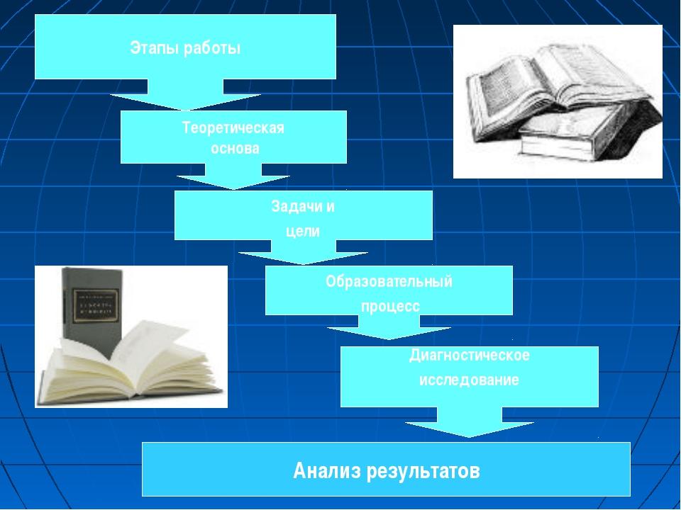 Этапы работы Теоретическая основа Задачи и цели Образовательный процесс Диагн...