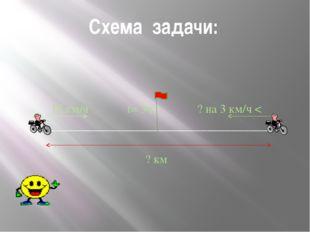 Схема задачи: 15 км/ч t= 3ч. ? на 3 км/ч < I_________________________________