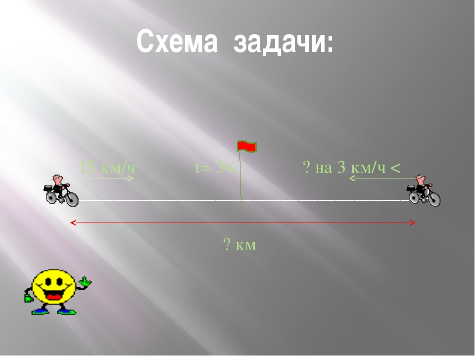Схема задачи: 15 км/ч t= 3ч. ? на 3 км/ч < I_________________________________...