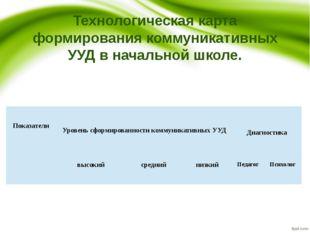 Технологическая карта формирования коммуникативных УУД в начальной школе.