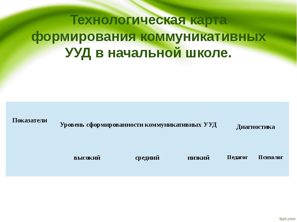 Технологическая карта формирования коммуникативных УУД в начальной школе.  ...