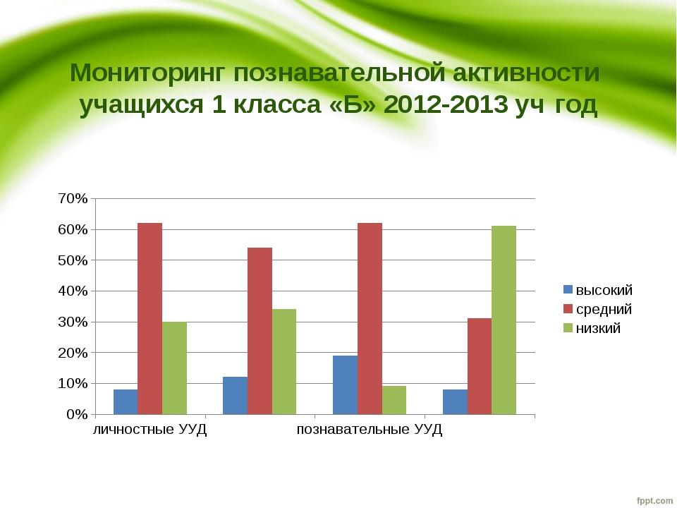 Мониторинг познавательной активности учащихся 1 класса «Б» 2012-2013 уч год