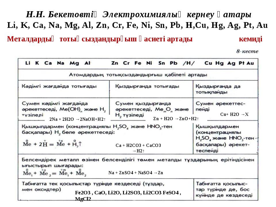 Металдардың тотықсыздандырғыш қасиеті артады кемиді Н.Н. Бекетовтің Электрохи...