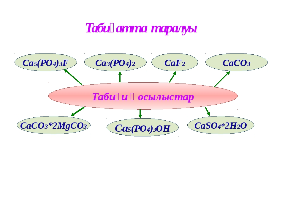 Табиғи қосылыстар Табиғатта таралуы CaSO4*2H2O CaCO3 CaCO3*2MgCO3 Ca3(PO4)2...
