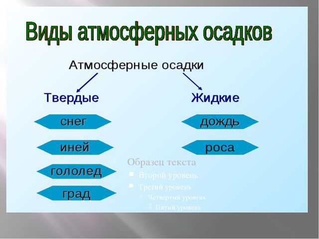 Атмосферные осадки