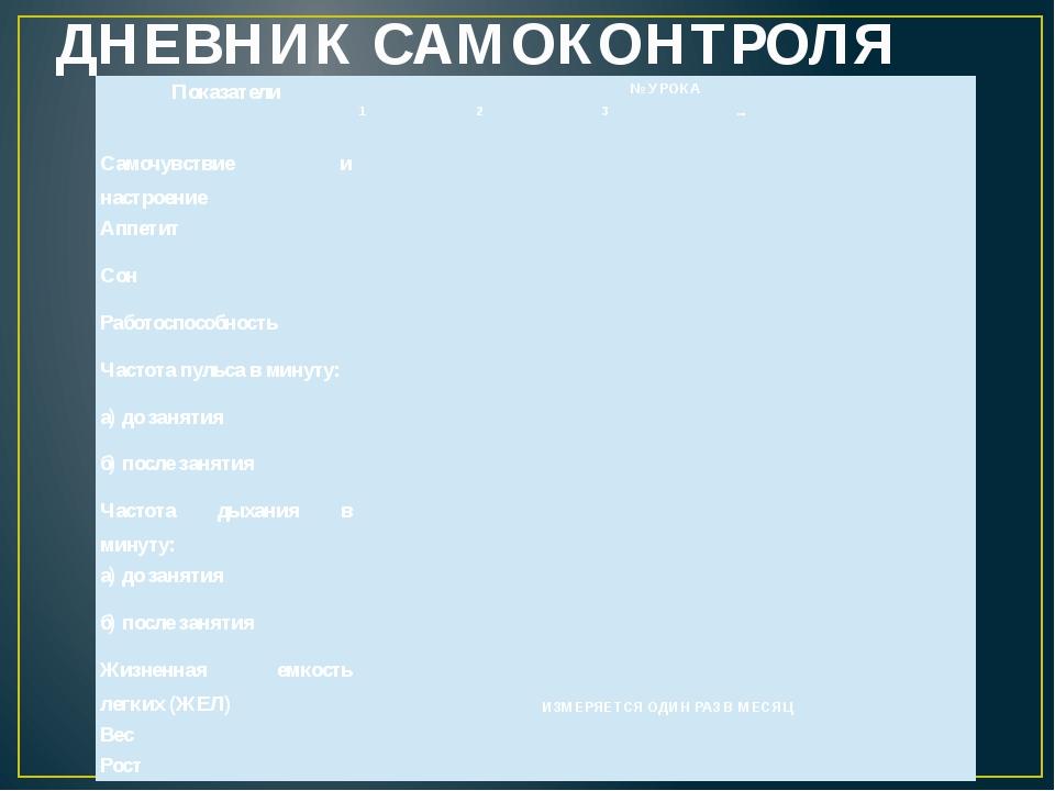ДНЕВНИК САМОКОНТРОЛЯ Показатели №УРОКА 1 2 3 ... Самочувствие и настроение Ап...