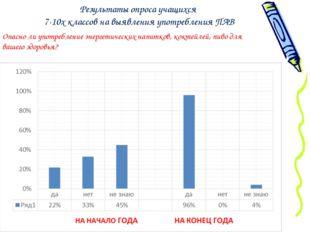Результаты опроса учащихся 7-10х классов на выявления употребления ПАВ Опасн