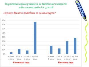 Результаты опроса учащихся по выявлению интернет-зависимости среди 4-6 классо
