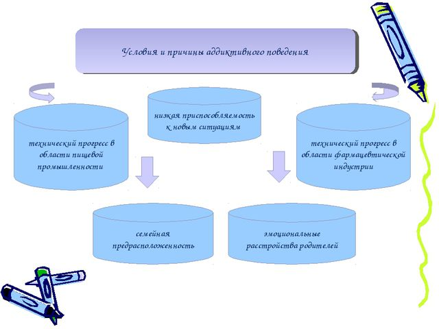 Условия и причины аддиктивного поведения технический прогресс в области пищев...
