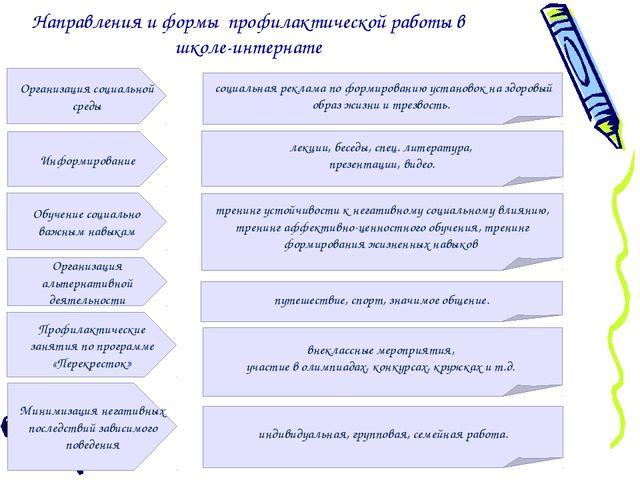 Направления и формы профилактической работы в школе-интернате Организация соц...