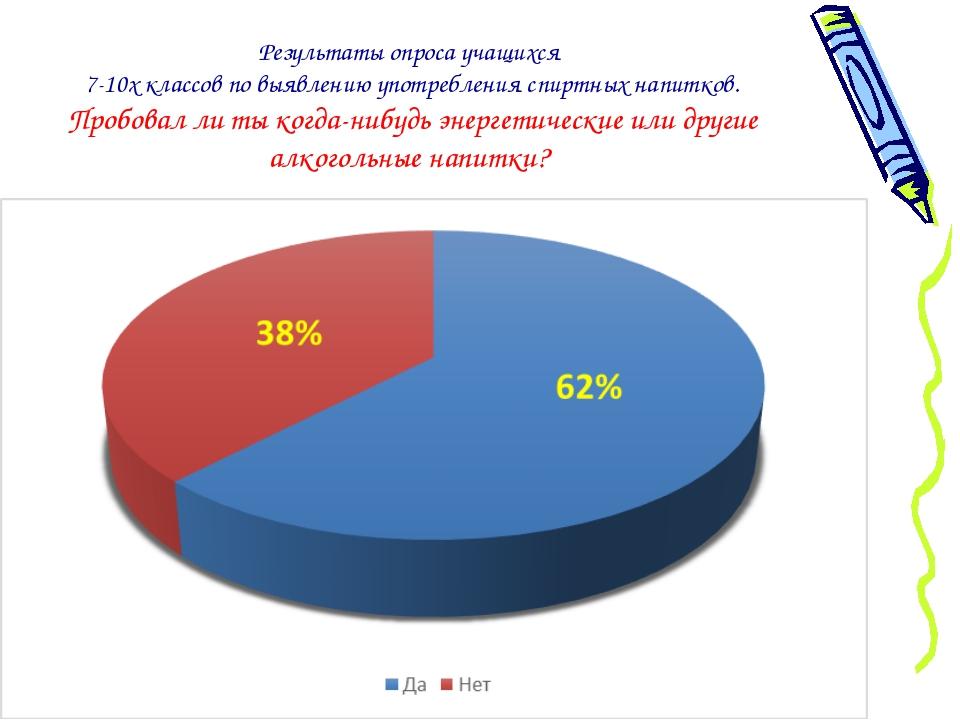 Результаты опроса учащихся 7-10х классов по выявлению употребления спиртных н...