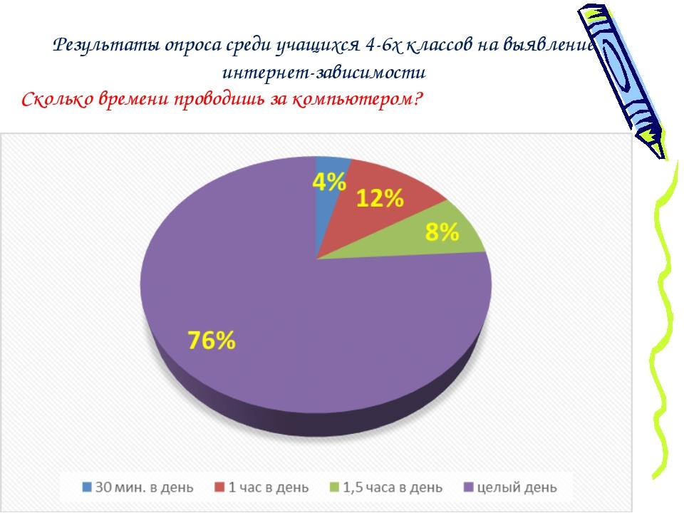 Результаты опроса среди учащихся 4-6х классов на выявление интернет-зависимо...