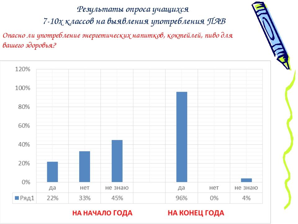 Результаты опроса учащихся 7-10х классов на выявления употребления ПАВ Опасн...