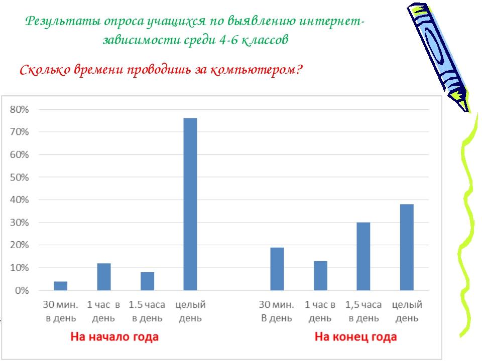 Результаты опроса учащихся по выявлению интернет-зависимости среди 4-6 классо...