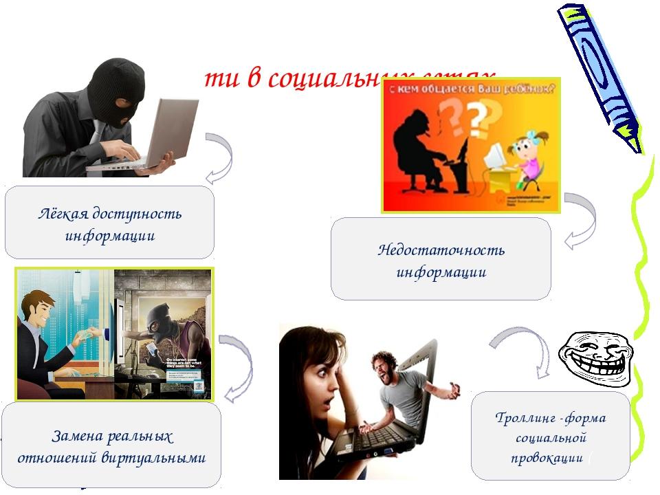 Опасности в социальных сетях Троллинг -форма социальной провокации ( Замена р...