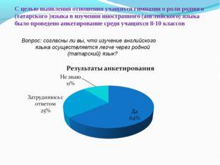 С целью выявления отношения учащихся гимназии о роли родного (татарского )язы