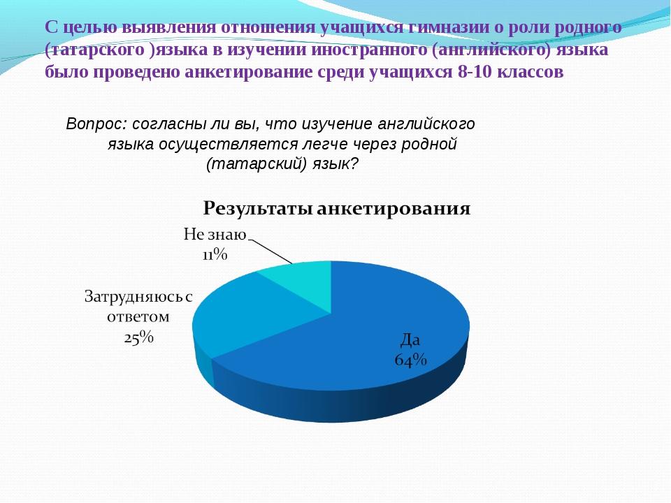 С целью выявления отношения учащихся гимназии о роли родного (татарского )язы...