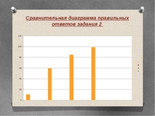 Сравнительная диаграмма правильных ответов задания 2
