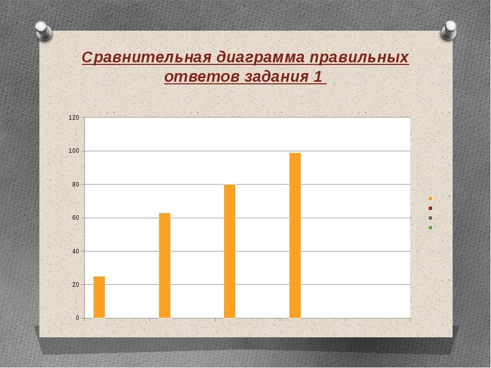 Сравнительная диаграмма правильных ответов задания 1